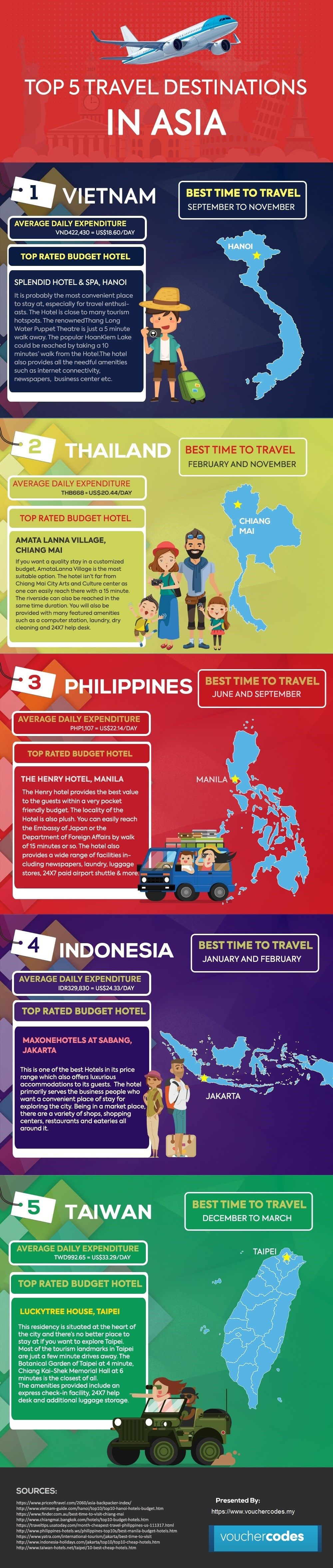Best Travel destinations in Asia on Budget Budget