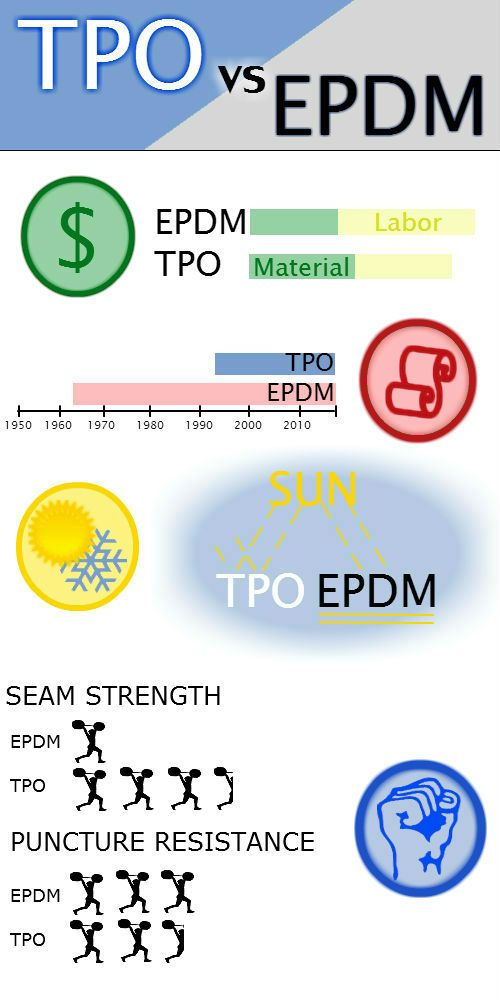 Which Is Right For You Tpo Or Epdm Both Are Great
