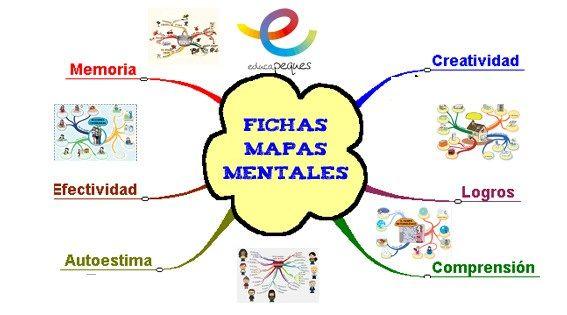 Metacognición Beneficios De Los Mapas Mentales Mapas Mentales Como Hacer Mapas Mentales Mapas