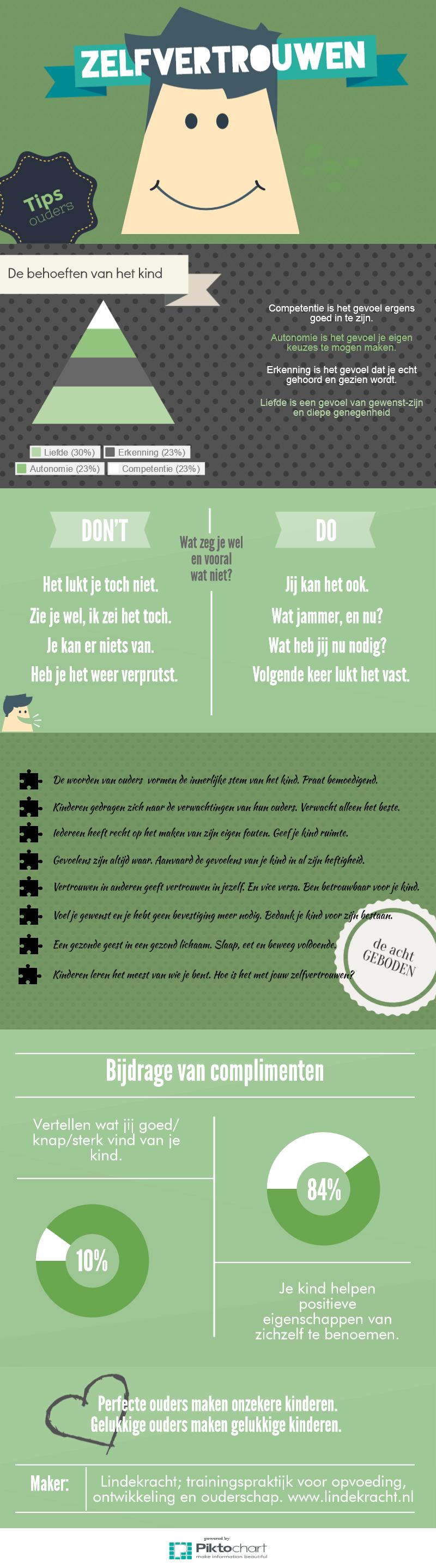 Zelfvertrouwen; tips voor ouders.