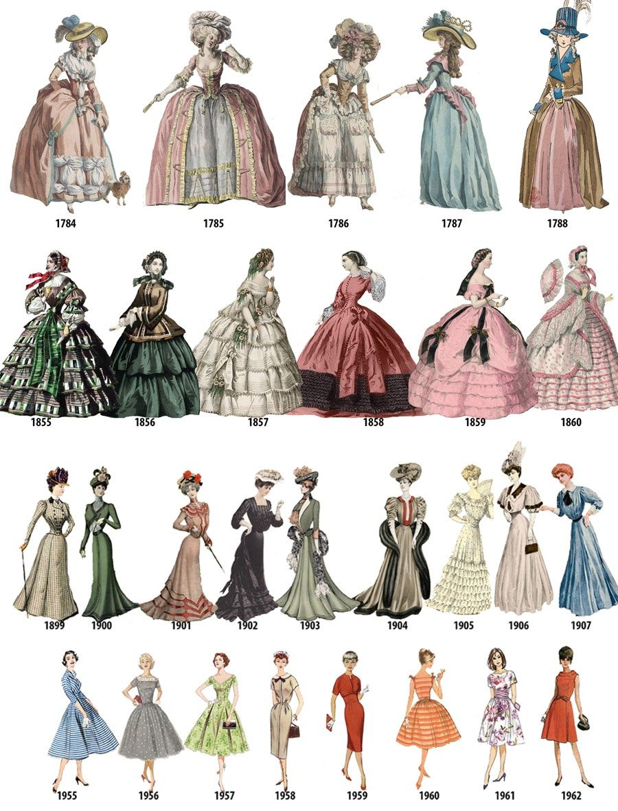 A Timeline Of Women S Fashion From 1784 1970 Fashion Through The Decades Fashion Illustration Vintage Historical Costume