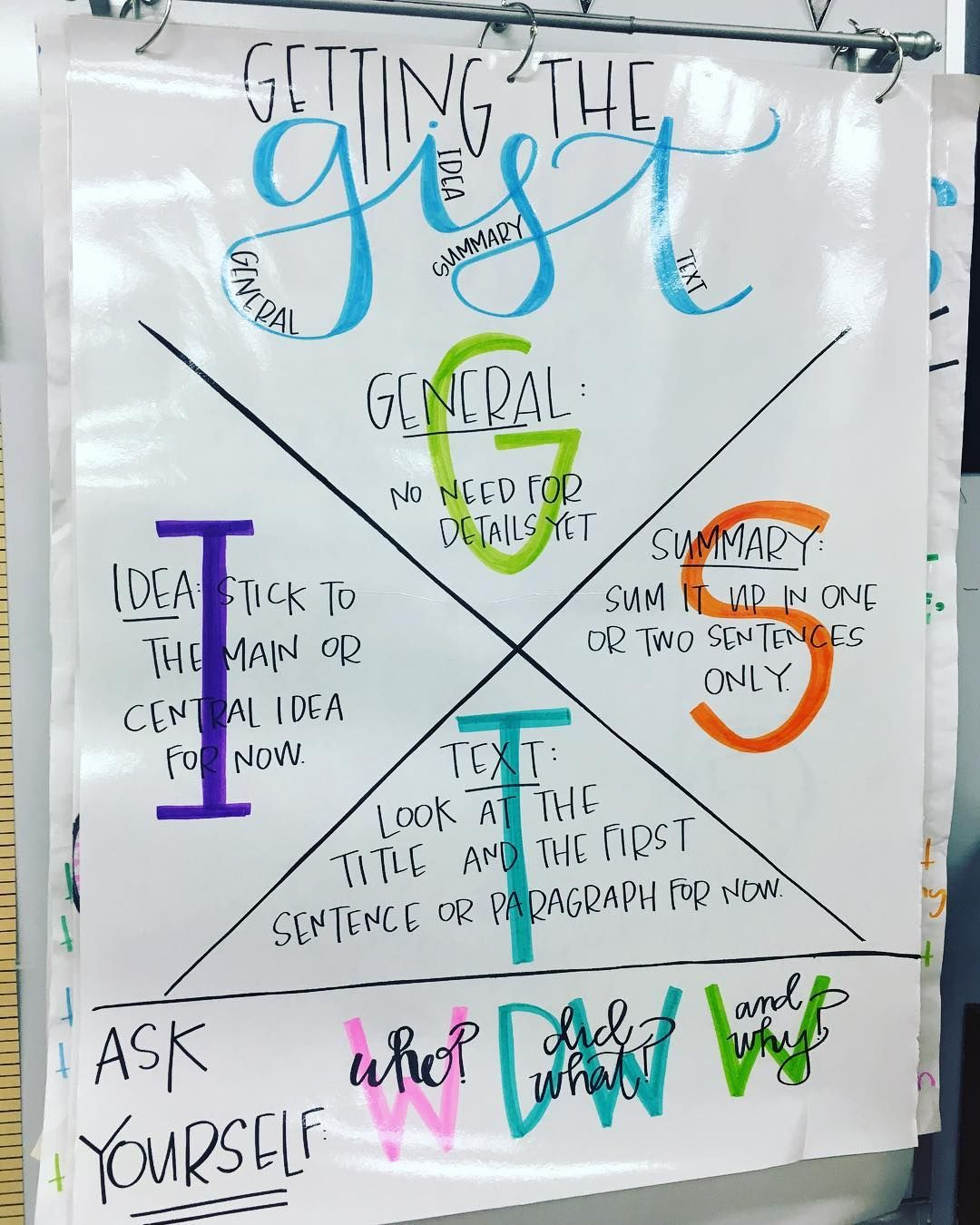 Do You Read This Gist Or Gits My Classes Were Split I M Thinking I May Need To Redo It Classroom Anchor Charts Close Reading Anchor Chart Anchor Charts [ 1350 x 1080 Pixel ]