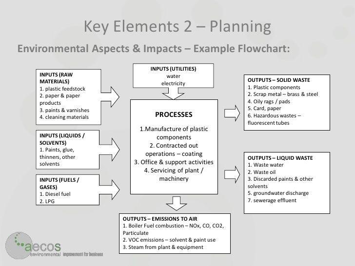 Billedresultat for iso 14001 2015 risk assessment for Environmental aspects register template