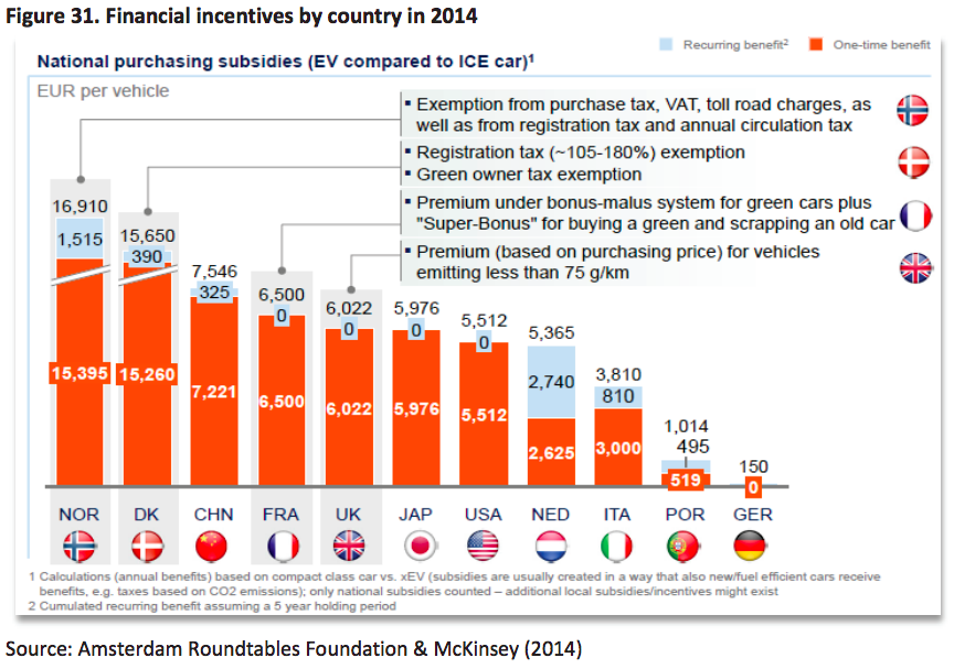 Electric Car Incentives >> Electric Car Market Share Financial Incentives Country