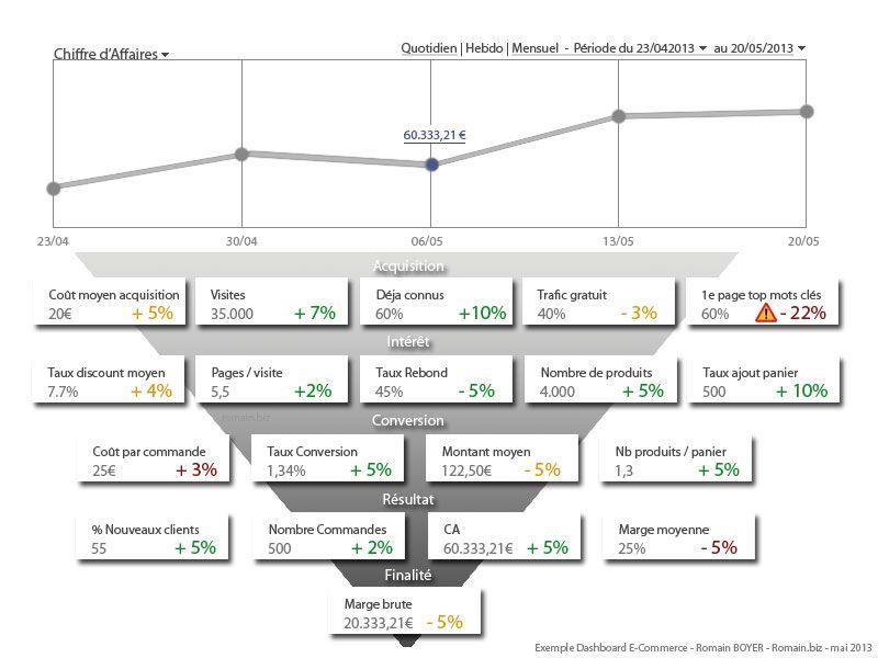 indicateur et tableau de bord pdf free