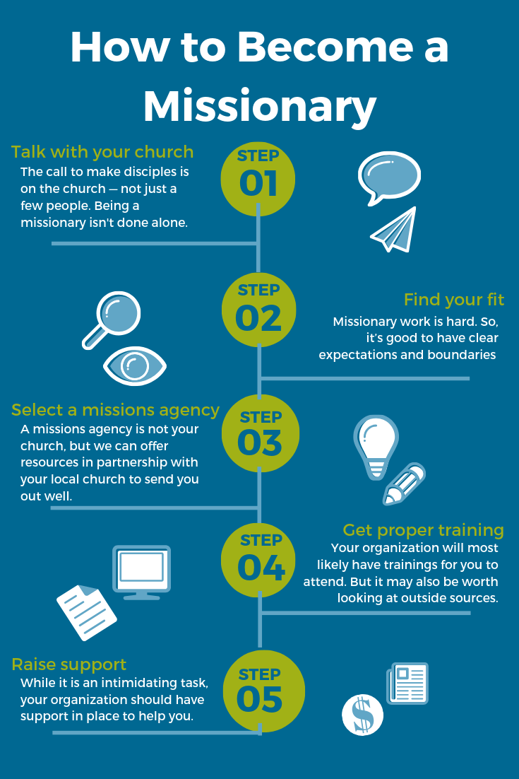 How To Become A Missionary Team Christian Missions Blog How To Become Christian Missions Missionary