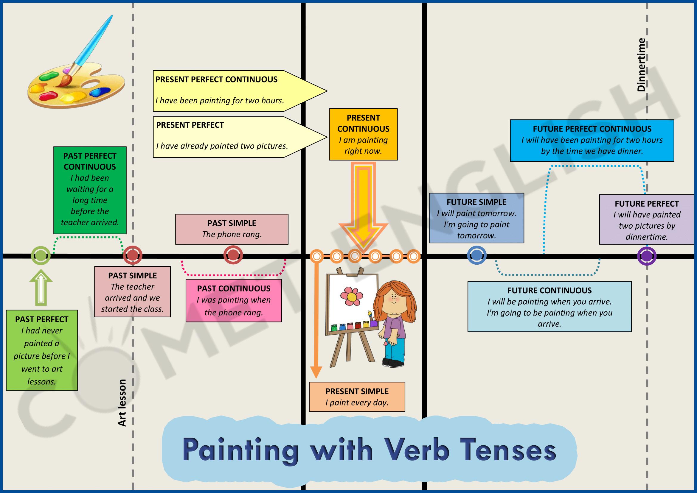 Verb Tenses Timeline
