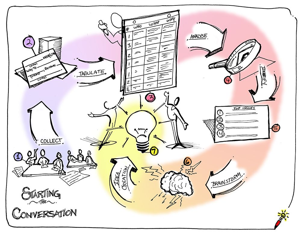 Concept Challenge: Starting the conversation map | Flipcharts ...