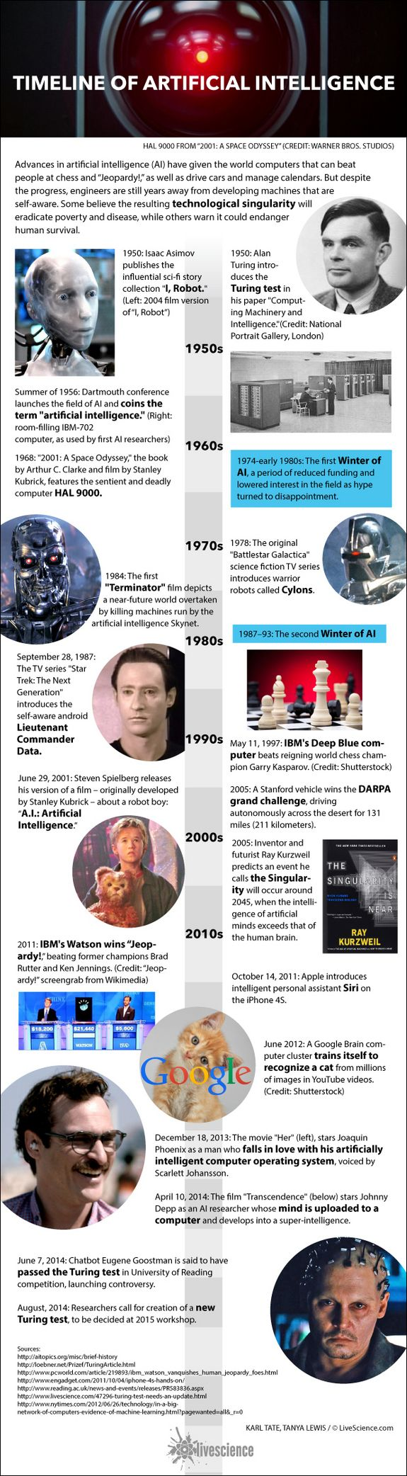 History of A.I.: Artificial Intelligence (Infographic) By Karl Tate, Infographics Artist   August 25, 2014 A timeline of developments in computers and robotics.