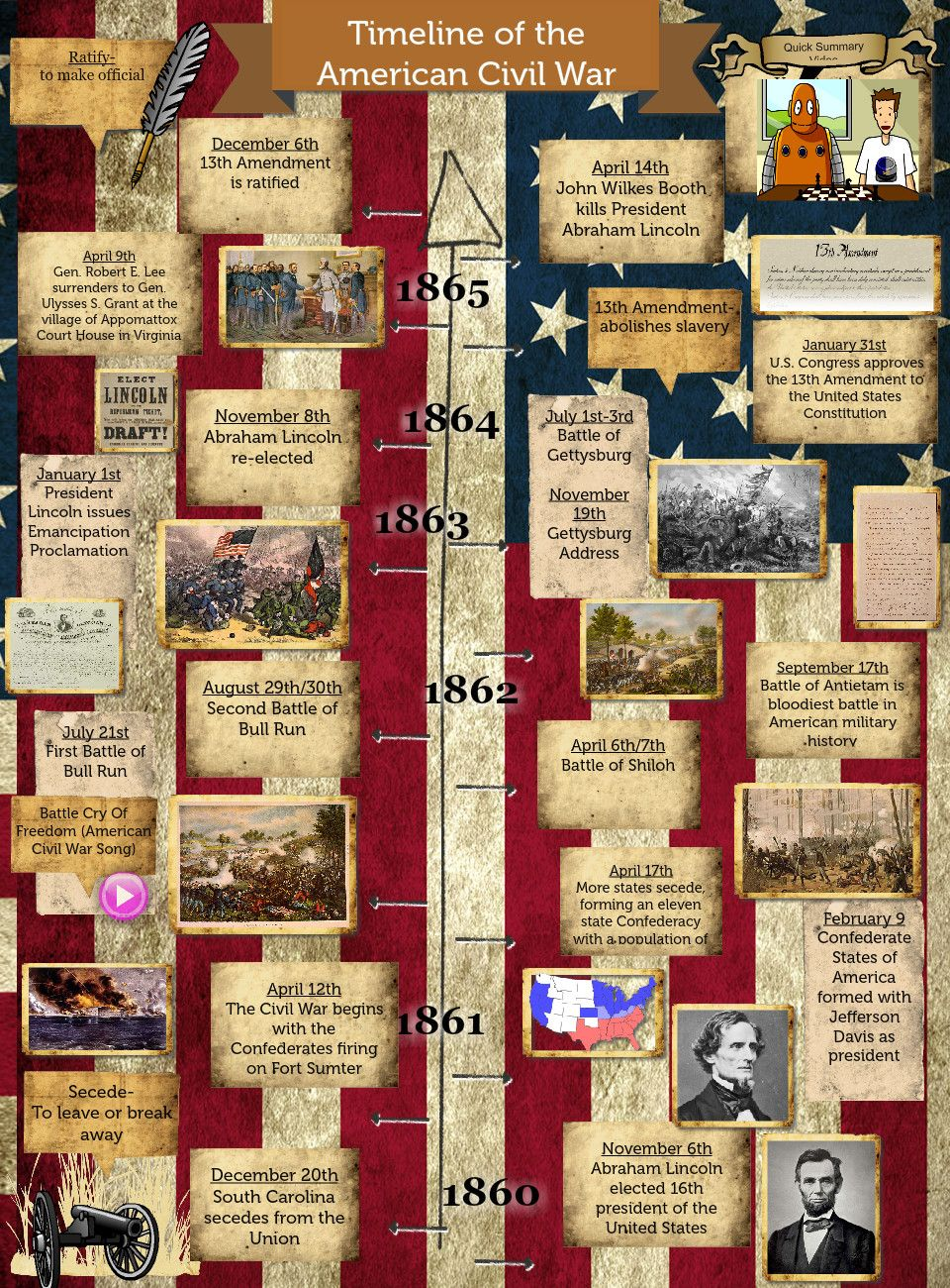 Photo of Timeline of the American Civil War: american, civil, en, én, Én, timeline, war | Glogster EDU – Interactive multimedia posters