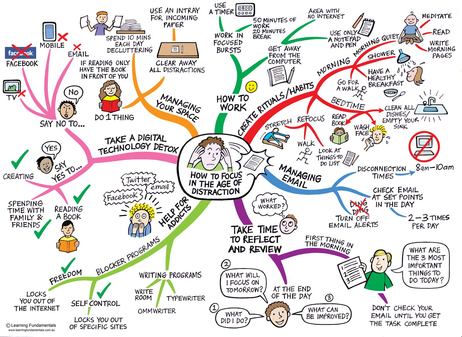 How To Fouce In The Digital Age Focus Mindmap No Label Project Mind Map Study Techniques Mindfulness
