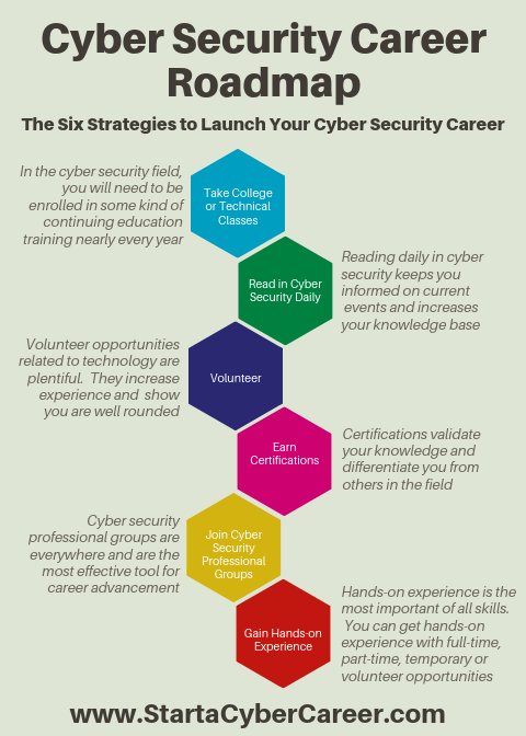 Cyber Security Career Roadmap Cyber Security Career Cyber Security Technology Cyber Security Education