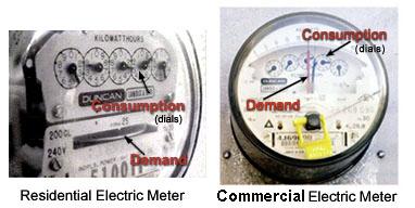 Consumption vs Demand