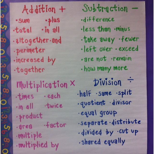 Math Words Anchor Chart  My Classroom    Math Words