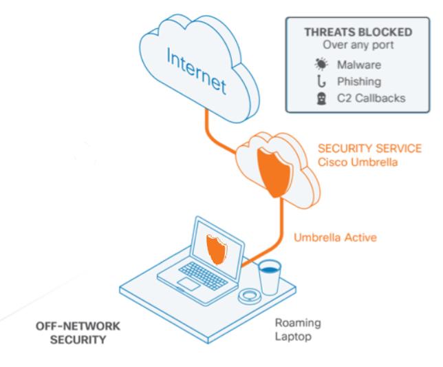 Cisco Umbrella Cloud Delivered Enterprise Security Cisco Network Security Umbrella