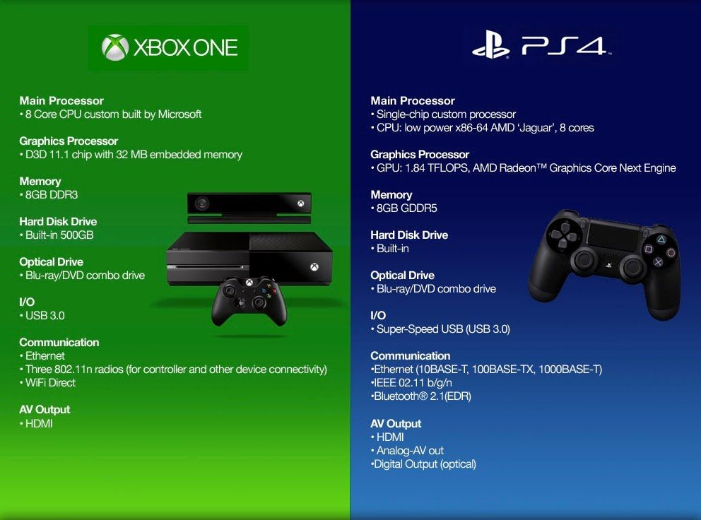 PS 4 \ XBOX ONE - WHAT A TERAFLOP IS ? - PS 4K \ XBOX SCORPIO - microsoft competitive analysis