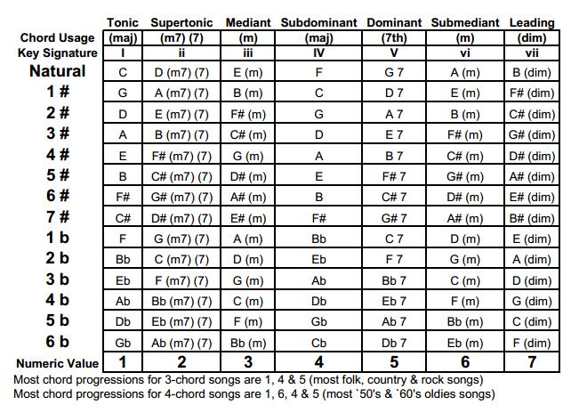 Music Transposition Chart Piano Pinterest Music Music Theory