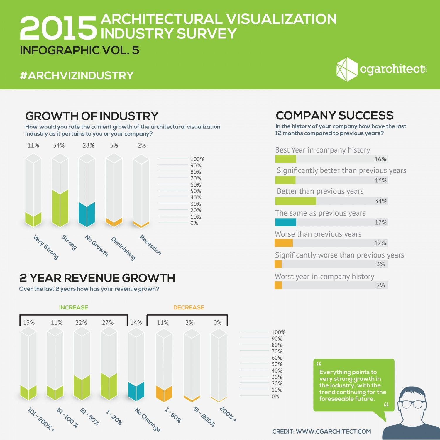 2015 Architectural Visualizationindustry Survey Infographic Volume 5 Jeff Mottle Infographic Shopping Mall Marketing Images