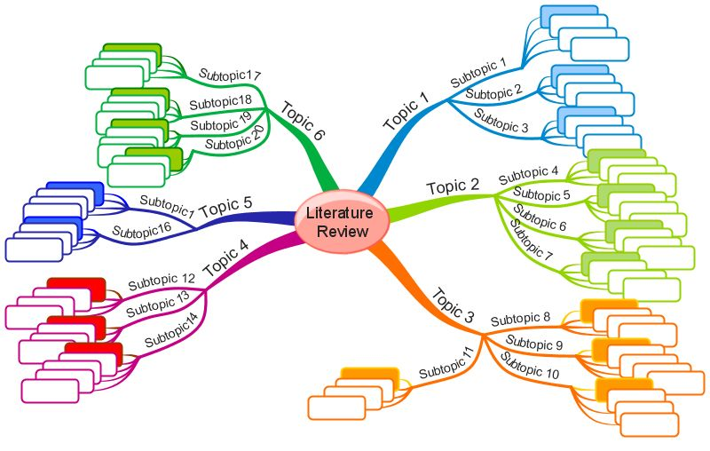 Literature Map Template Creswell Literature Map Writing