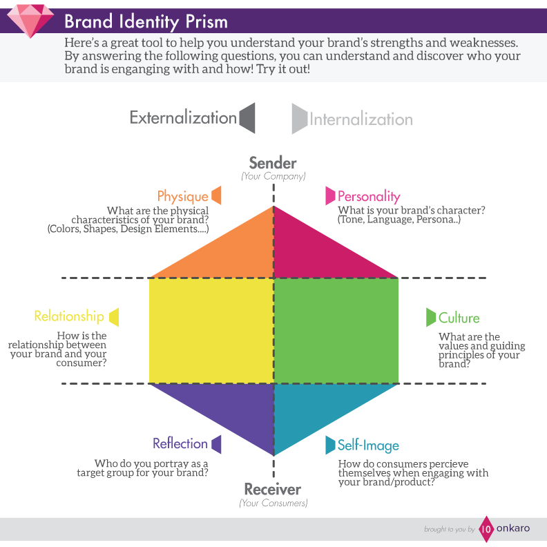 Brand Identity Prism Brand Identity Guidelines Branding Your Business Brand Communication