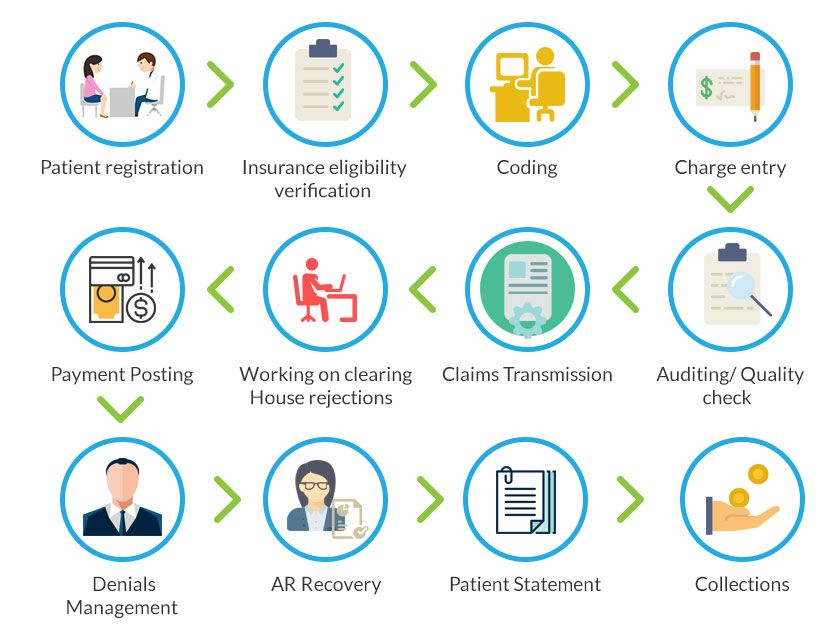 This Info Graphic Describes How Our Medical Billing Process Implement For Service Medical Billing Service Medical Practice Management Revenue Cycle Management
