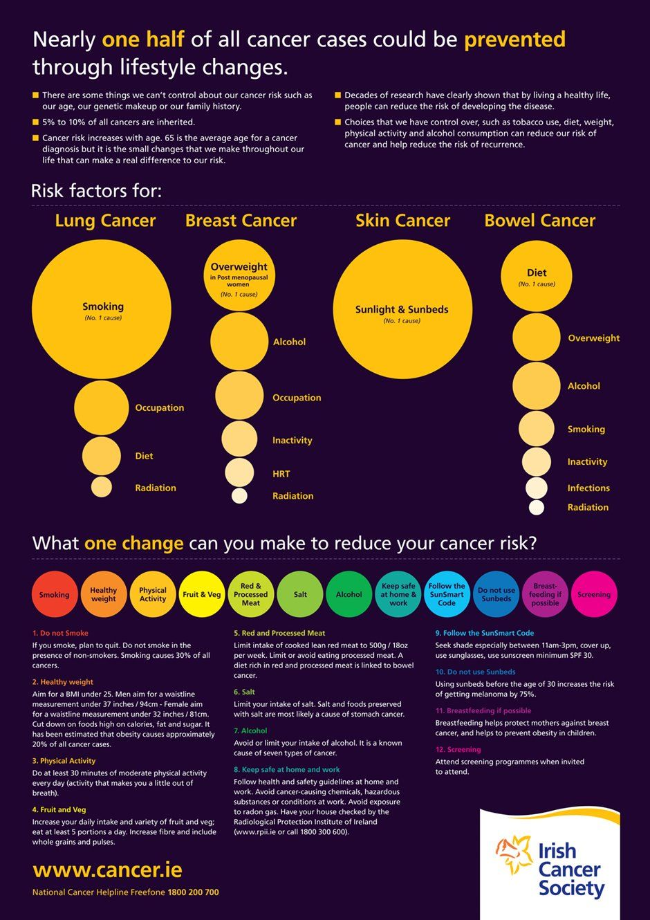 Infographic: What you need to know about cancer prevention