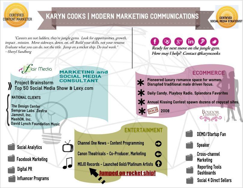 My career as infographic Inspired by Sheryl Sandberg\u0027s career as
