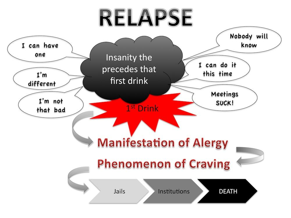 Relapse (according to Big Book of Alcoholics Anonymous)