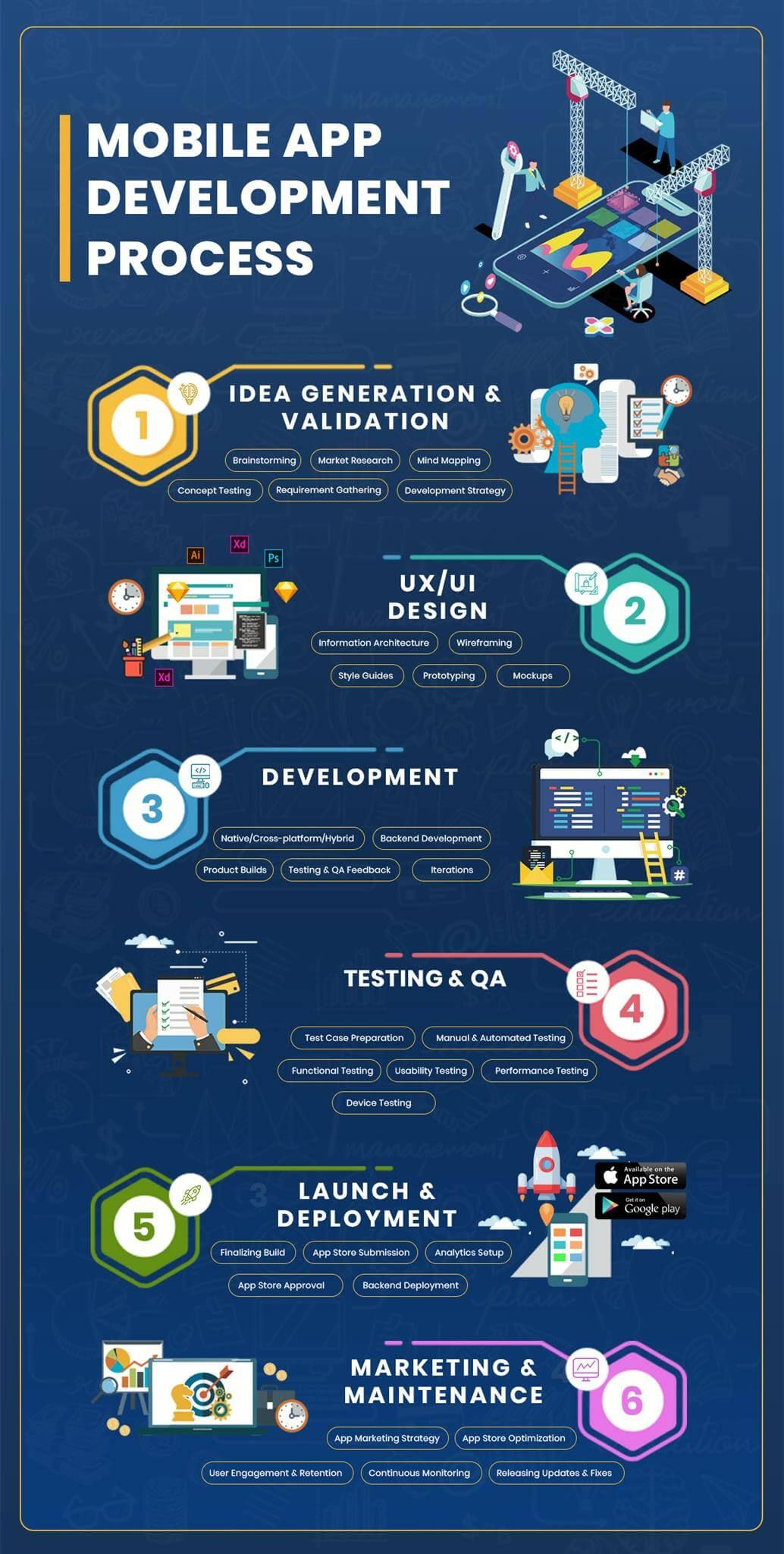 mobile app development process App development process