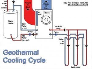 Geothermal Cooling Cycle Geothermal Heating Geothermal Energy