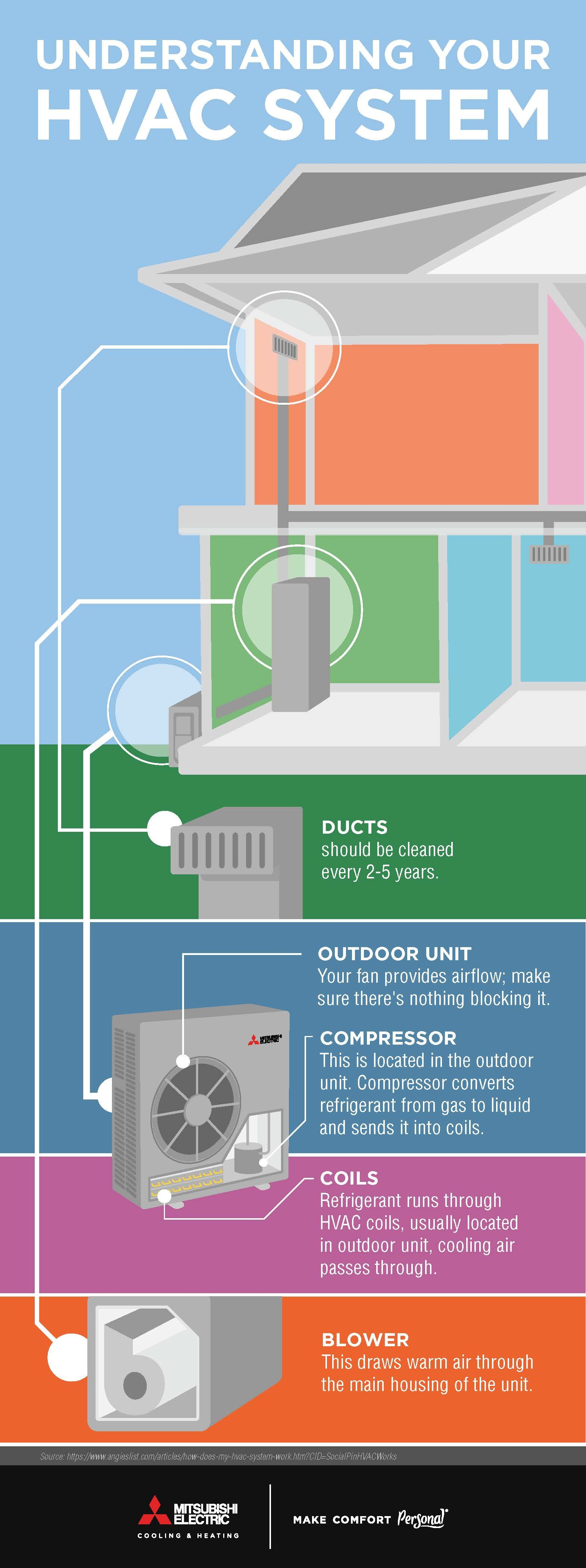 understanding your hvac system will help you decide what system works for your home and will better prepare you to talk with a contractor  [ 1570 x 4200 Pixel ]