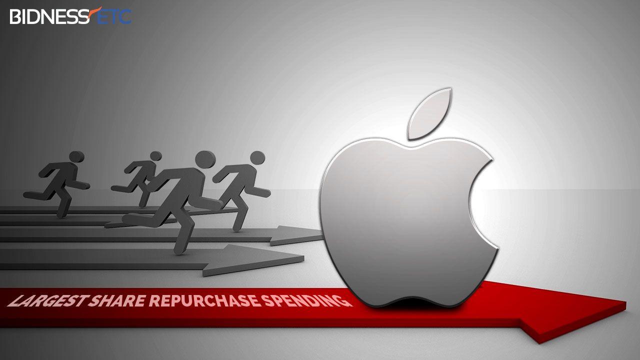 Apple Inc. (NASDAQAAPL) spent the most on share