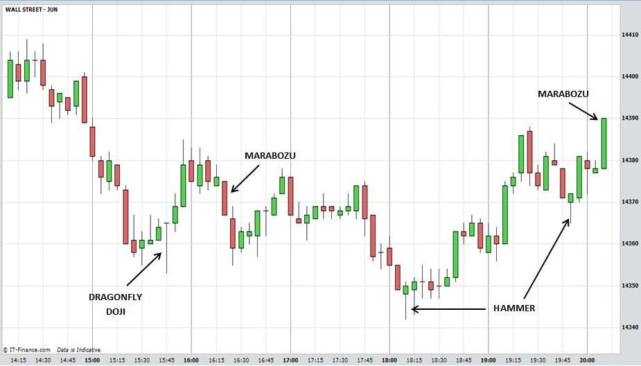 Candlestick Charts Explained Forex Pinterest