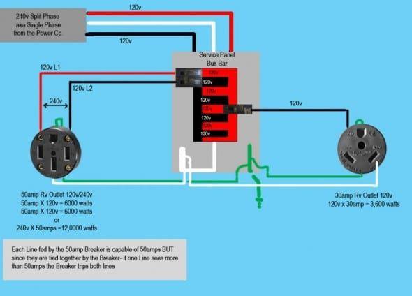 50 Amp Rv Receptacle Wiring Diagram Di 2020  Dengan Gambar
