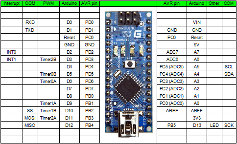 Arduino Nano Pins   Electronics   Arduino  Arduino projects  Electronics projects