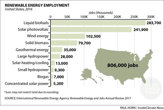 U S Renewable Energy Jobs Employ 800 000 People And Rising In Charts Twice As Many Americans Now W Renewable Energy Jobs Solar Power Energy Renewable Energy