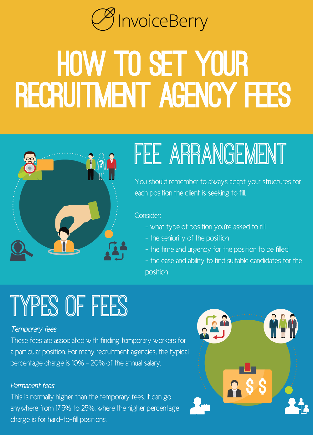 Let S Get Down To The Nitty Gritty Of Your Recruitment Agency Business How Much You Should Be Chargin Recruitment Agencies Staffing Agency Business Job Agency