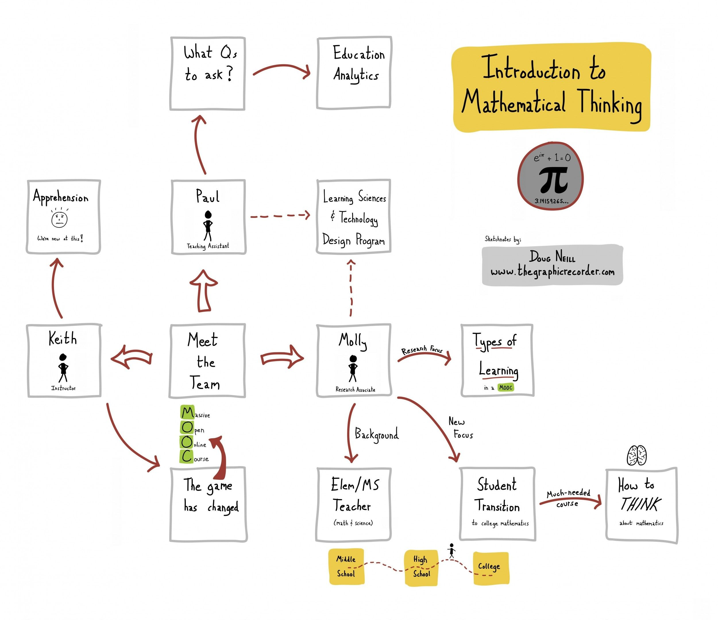 introduction to mathematical thinking sketchnotes meet the team