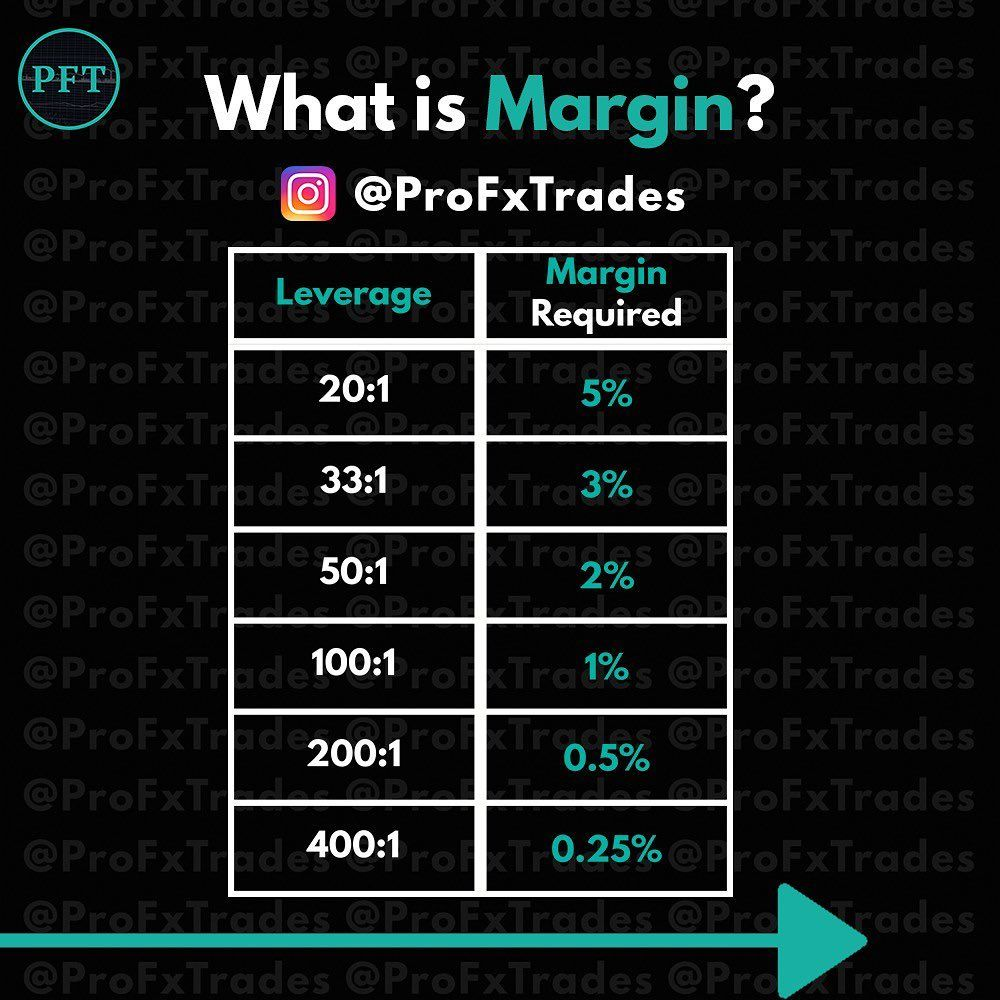 Do You Know What Your Leverage Margin Levels Are Make Sure To