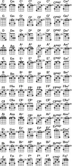 Printable banjo chord chart. Free PDF download at http://banjochord ...