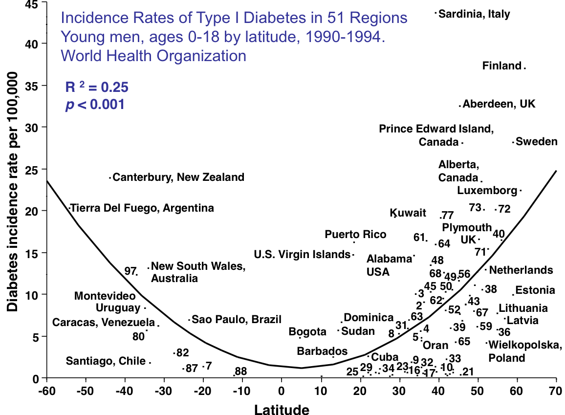 Diabetes Type  Diet Charts  Read More By Visiting The Link On