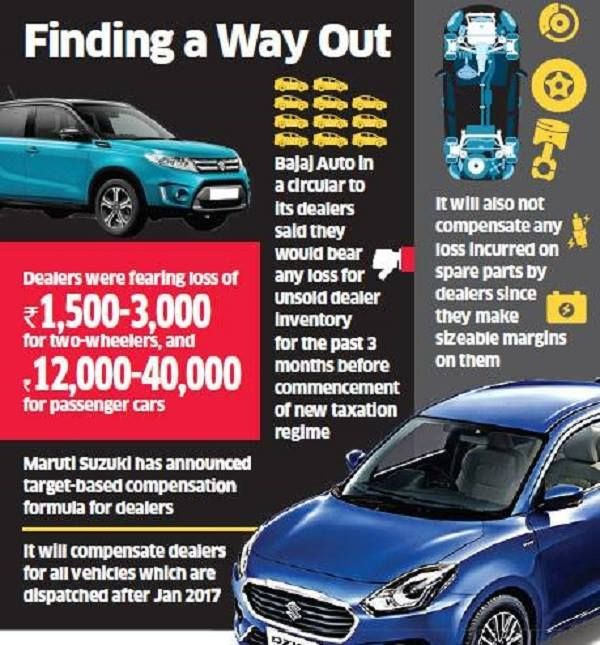Auto Makers To Overtake Loss From Dealers Due To Gst Click Here To