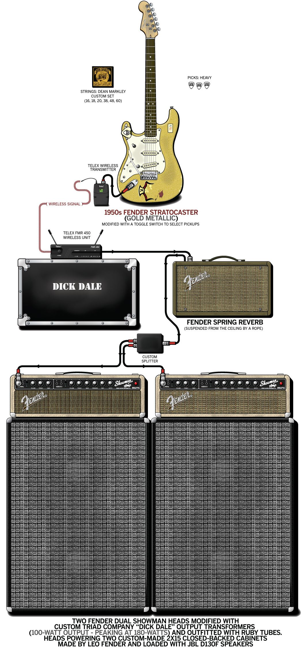 dick dale 39 s rig musician dreams amplification in 2019. Black Bedroom Furniture Sets. Home Design Ideas