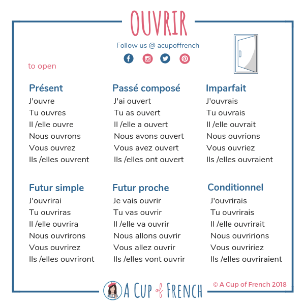 French Conjugation A Cup Of French French Verbs French For Beginners Learn French