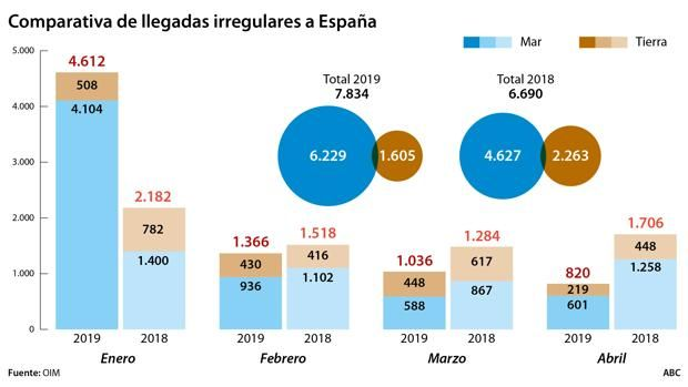La inmigración cae en abril a la mitad que en 2018 gracias al éxito policial y a Marruecos