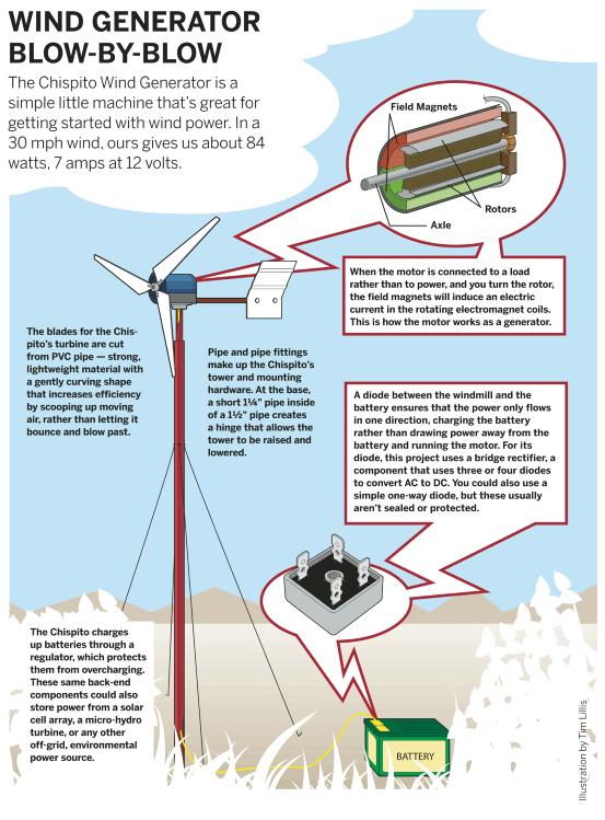 Como Construir uma Turbina Eólica Caseira   Power / lights