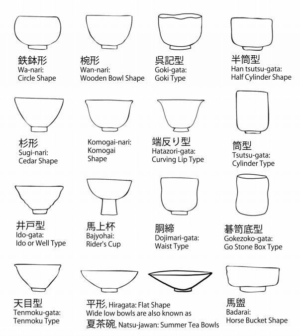 All The Shapes Httpflyeschoolcontentjapanese Tea Bowl