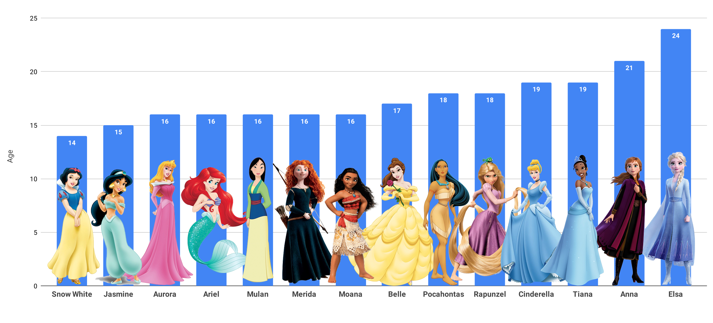The ages that Disney Princesses are supposed to be Data