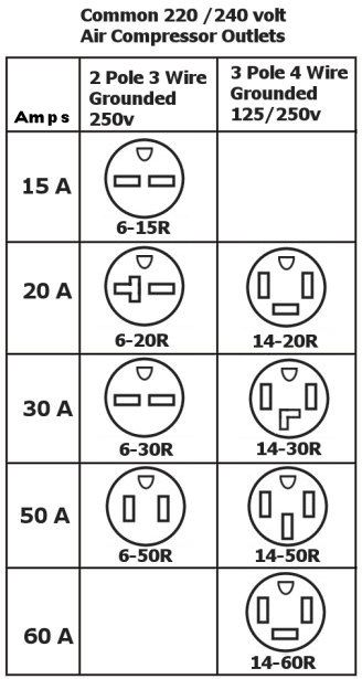 Http Www 220outlet Com Pictures Nemachart Jpg Electrical Symbols Plugs Garage Shop Plans