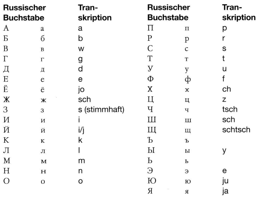 kyrillische Schrift - Google-Suche   alphabet   Pinterest   Schrift ...